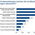 Big Data Studie Barc