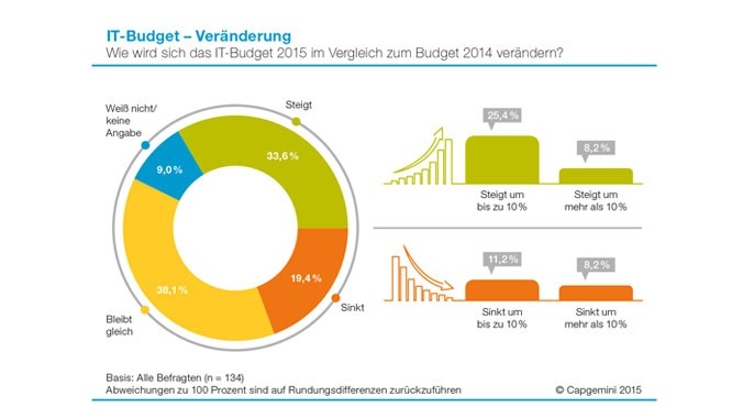 Capgemini IT-Budget 2015
