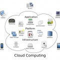 Elemente des Cloud Computing
