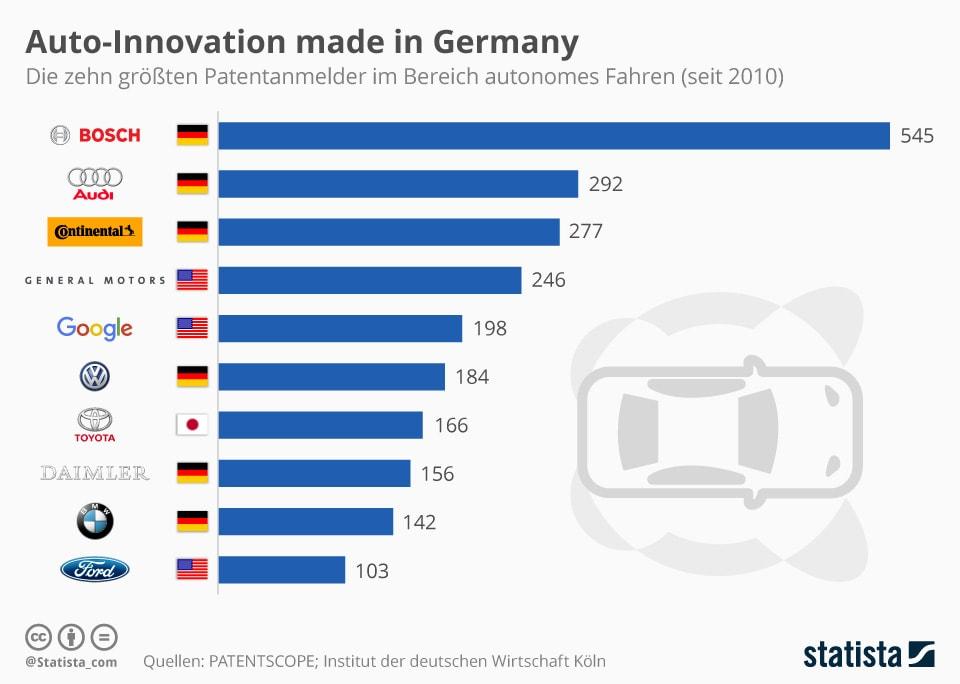 Infografik Auto-Innovation made in Germany (© Statista)