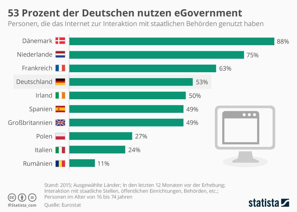 Infografik Eurostat 53 Prozent der Deutschen nutzen eGovernment (© Statista)