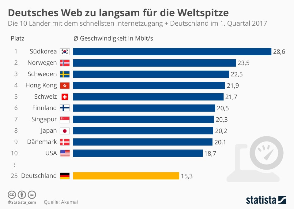 Infografik State of the Internet (© Statista)