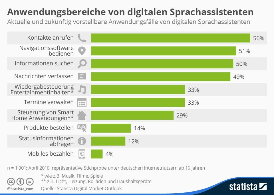 Infografik Statista Digital Market Outlook (© Statista)