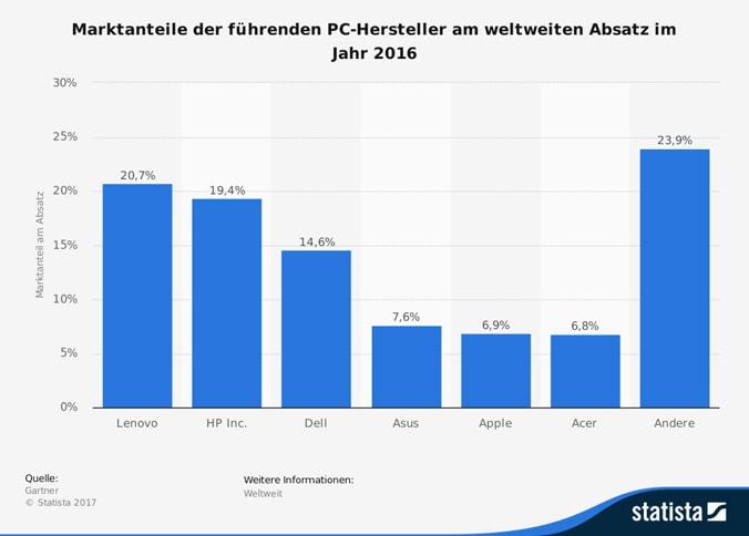 Infografik Marktanteil PC-Hersteller (© Statista)