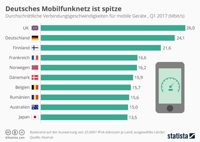 Infografik Durchschnittliche Verbindungsgeschwindigkeit Mobilfunknetz (© Statista)